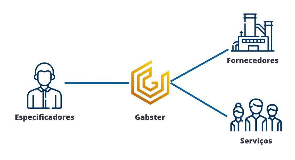 Gabster conectando fornecedores e serviços a especificadores